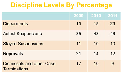 Discipline Levels By Percentage
