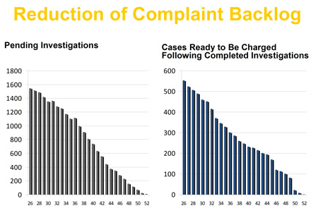 Reduction of Complaint Backlog