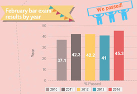 February Bar Exam results graphic