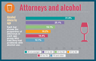 attorneys and achohol graphic