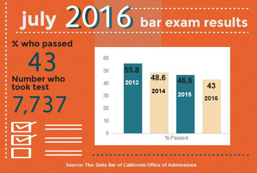 Bar exam results July 2016